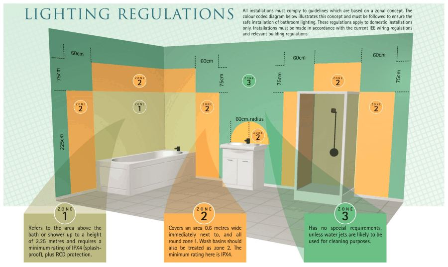 Bathroom Light Regs bathroom zones - home design